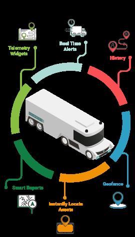 fleet-management