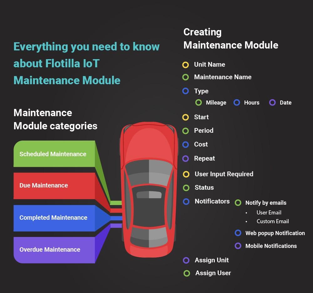Flotilla IoT Maintenance Module
